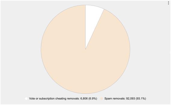 Why Reddit banned NFLStreams